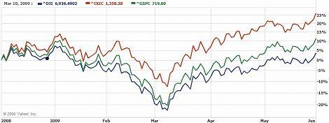 ダウ NASDAQ S&P グラフチャート
