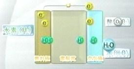 燃料電池 水 酸素 水素