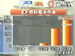 燃料電池 市場規模