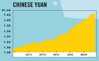 中国元 為替 通貨 比較 チャート
