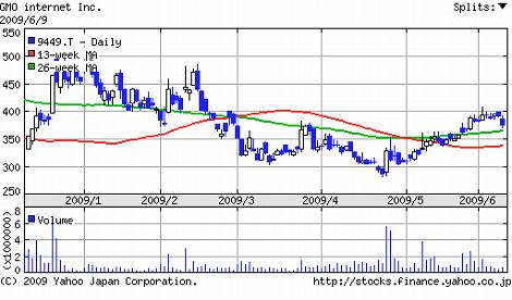 GMO 株価 チャート