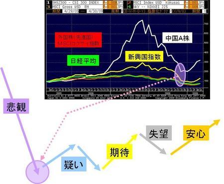 相場 グラフ チャート