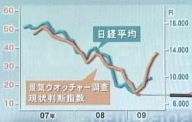 景気ウォッチャー調査 日経平均株価