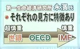 世界銀行 OECD IMF