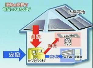 直流 交流 家電 太陽光発電