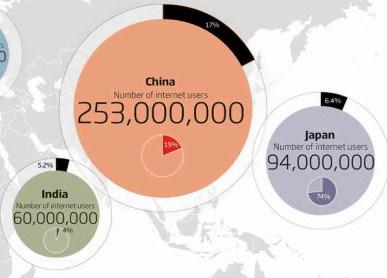 中国 インターネット 人口