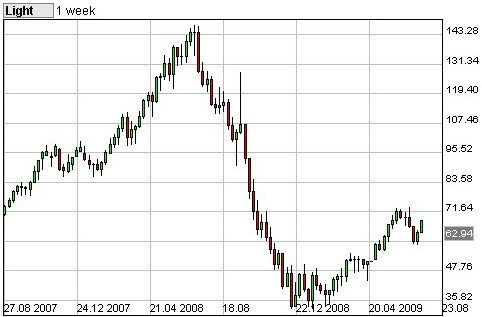 WTI チャート 原油 Chart