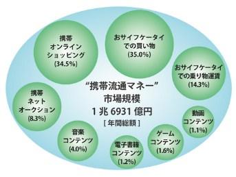 携帯マネー 市場 流通金額