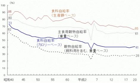 食料自給率 生産額 金額 カロリー ベース グラフ