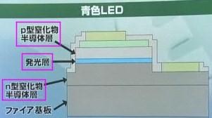 ガリウム 青色 LED p型 窒素化物半導体層 n型 発光層