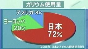 ガリウム 使用国 日本 割合 シェア