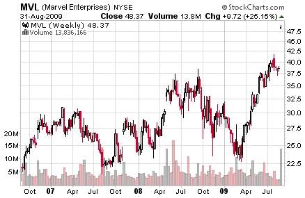 マーブル 株価 チャート Chart