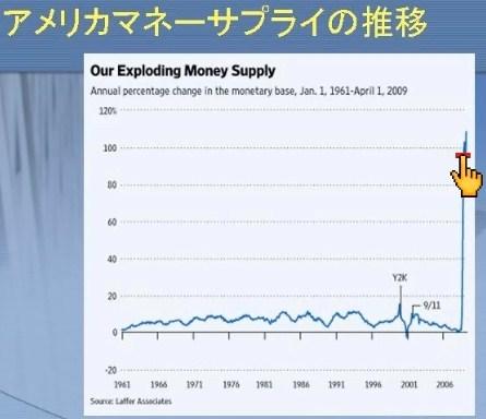 マネーサプライ アメリカ グラフ
