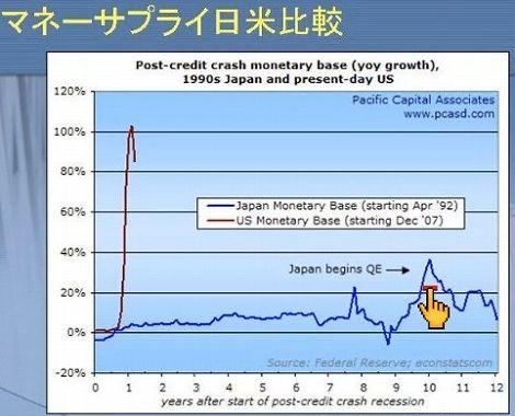 マネーサプライ 日本 アメリカ