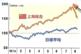 上海総合 日経平均