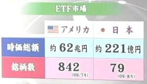 Etf 市場規模 アメリカ 日本