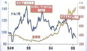 金 価格 相場 ドル