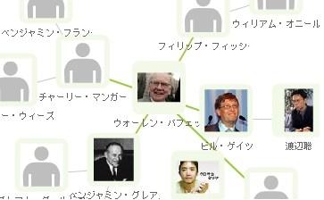 人物 相関図 SPYSEE 繋がり