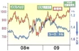NY 金価格 上昇 下落 要因 原因 理由 グラフ チャート