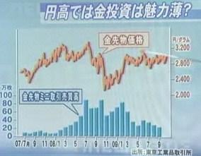 金投資 中部大阪商品取引所