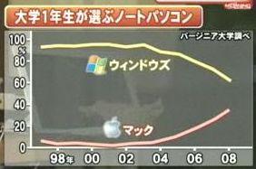 マック 市場シェア グラフ チャート Windows