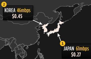 インターネット スピード 日本 韓国 早い 比較