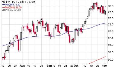 原油指標 WTI チャート グラフ サワー原油指数