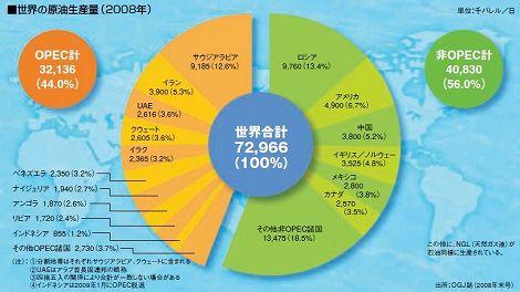 石油 原油 埋蔵量 国別 世界 ロシア 日本