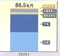 水ビジネス 世界 市場規模