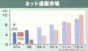 Eコマース EC ネットショッピング 通販 市場規模 日本 中国
