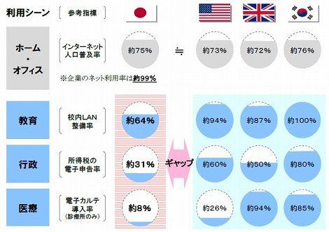 ブロードバンド 利用方法 日本 韓国 アメリカ イギリス 比較