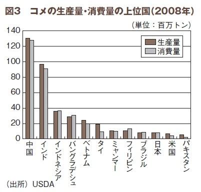 コメ 米 生産量 消費量 世界 グラフ