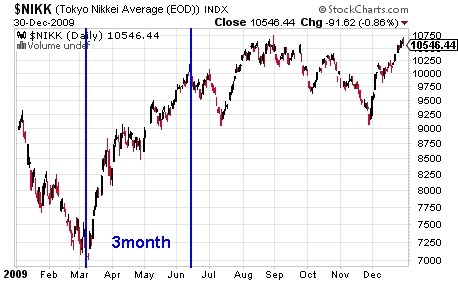 日経平均 株価 チャート 2009年