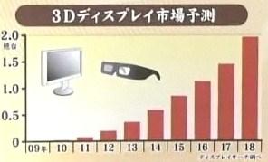 3Dテレビ 市場規模 シェア