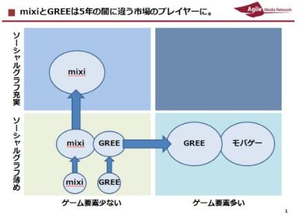 mixi Gree グリー モバゲー ミクシィ 比較