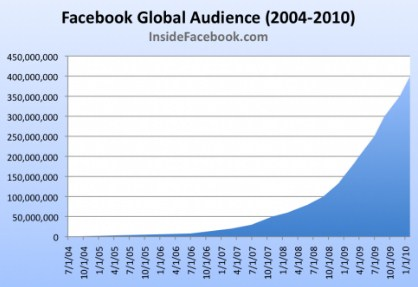 Facebook ユーザー数