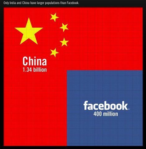 Facebook 中国 比較 人数 人口 ユーザー数