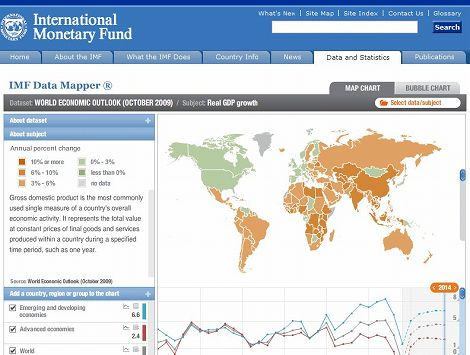 IMF Data Mapper