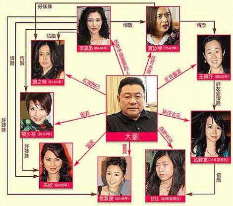 劉鑾雄 女性関係 相関図