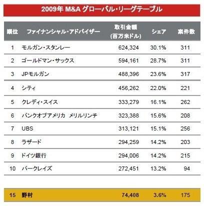 世界 リーグテーブル 2009 投資銀行 M&A ランキング