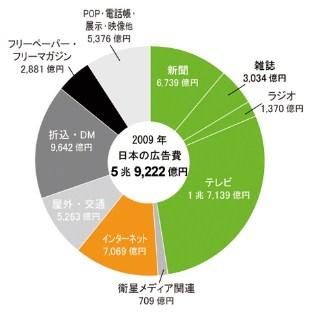 広告費 ネット ラジオ グラフ テレビ 新聞