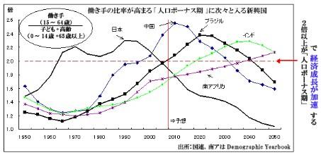 人口ボーナス期 ブラジル 日本 中国 インド南アフリカ