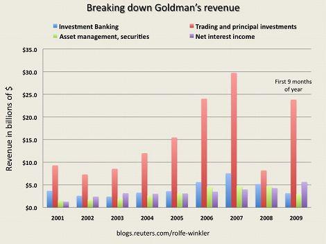goldman sachs Trading ゴールドマン・サックス 自己売買取引部門 売上高 収入