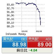 為替 ドル 円 グラフ チャート