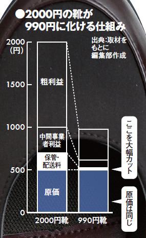 ABCマート チヨダ ABCマート 東京靴流通センター