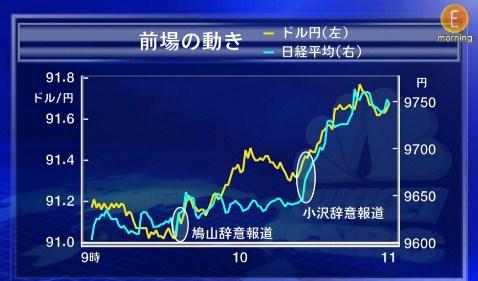 鳩山総理 鳩山首相 日経平均株価