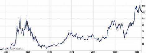Amazon 株価 チャート アマゾン 時価総額
