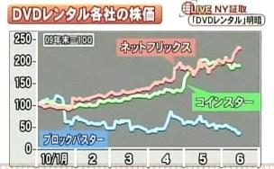 コインスター ネットフリックス netflix coinstar ブロックバスター 株価チャート