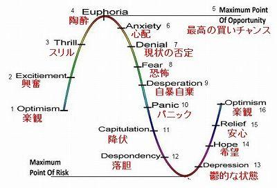 投資サイクル 心理