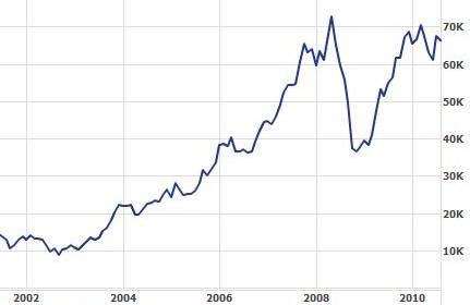ボベスパ指数 チャート